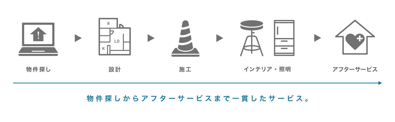 顧客満足度120%の都市型ワンストップリノベーションサービスが導入可能!